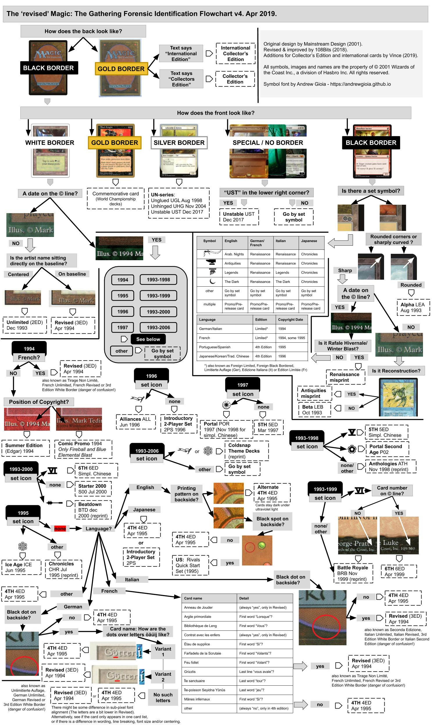 Revised Magic the Gathering Forensic Identification